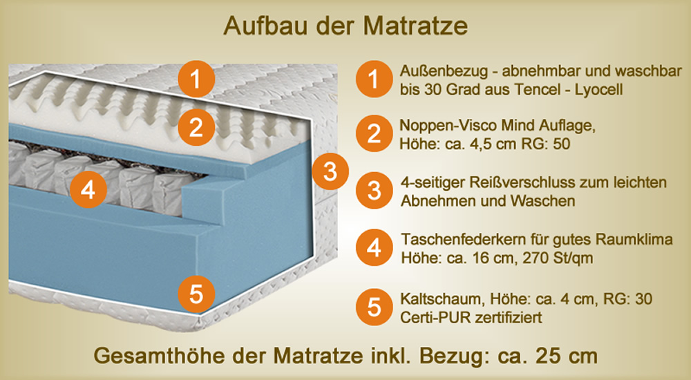 premium orthop dische 7 zonen tencel visco kaltschaum ttfk matratze h ca 25 cm ebay. Black Bedroom Furniture Sets. Home Design Ideas